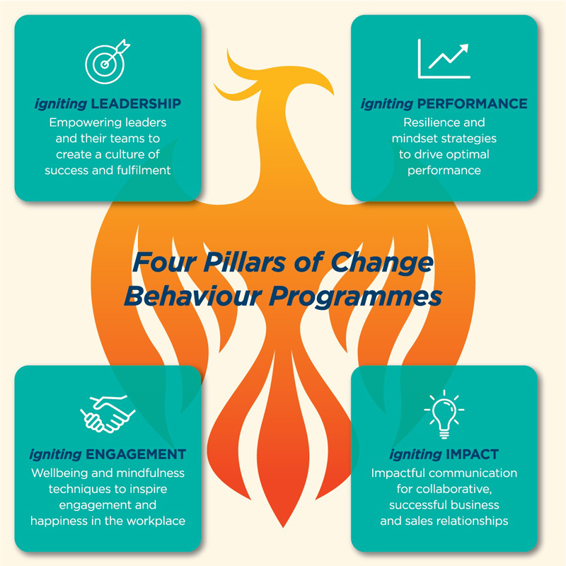Om Phoenix Change Behaviour Programmes